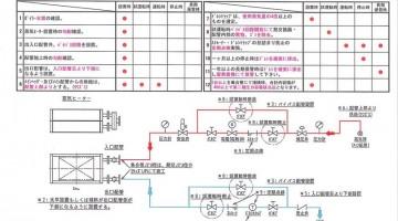 蒸気ヒーターコイル 配管工事推奨図