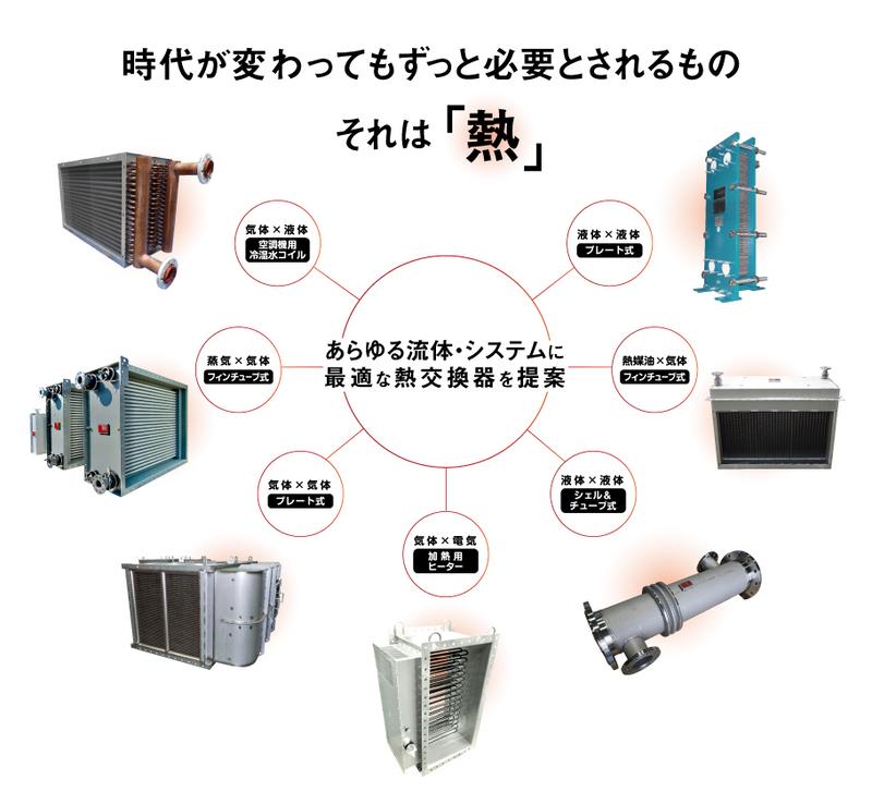 熱交換器とは|勝川熱工株式会社