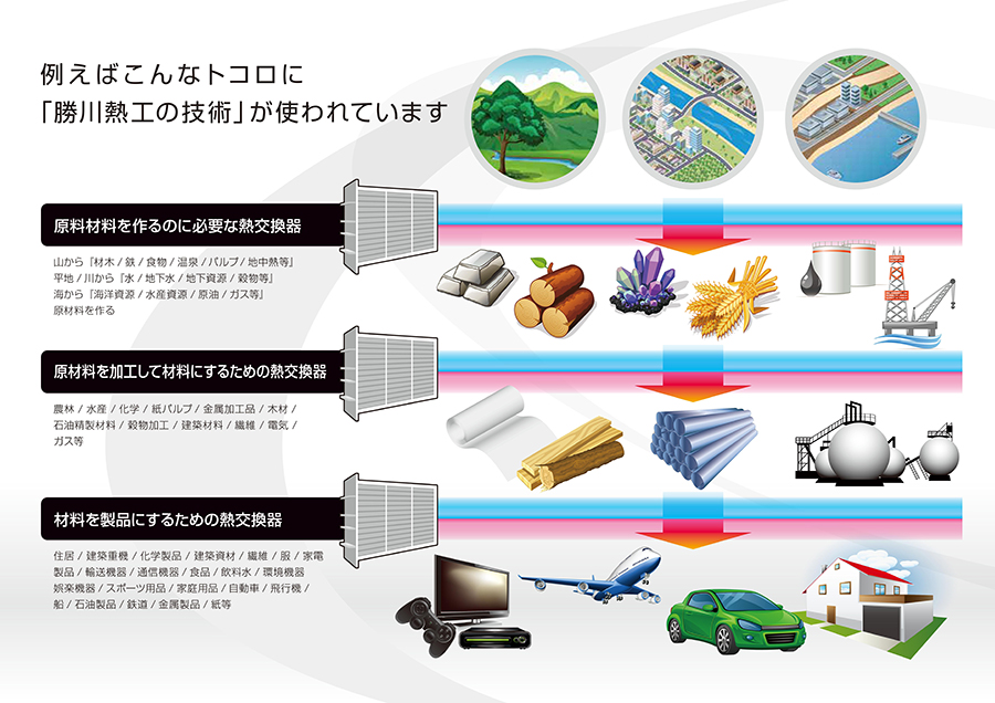 例えばこんなトコロに「勝川熱工の技術」が使われています